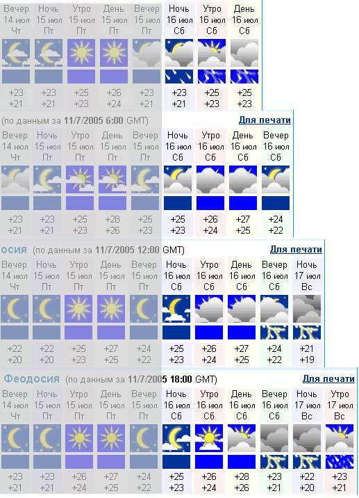 автомобилем погода в феодос на 14 дней дизайн шкафов